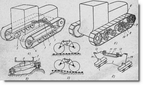 Схемы подвесок остова трактора
